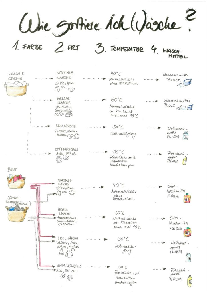 Frühjahrsputz Checkliste downloads ordnungsliebe